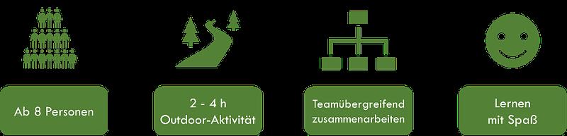 GPS-Team-Challenge – Lernfeld Teamgefühl